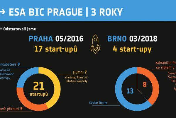 ESA_BIC_Prague_3_roky_INFOGRAFIKA-1 (2)