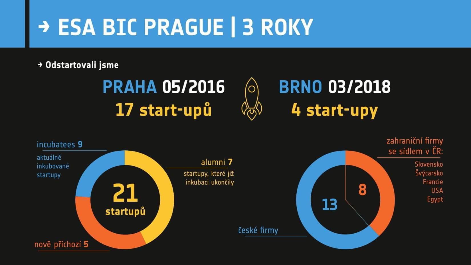 Za 3 roky vstoupilo do kosmického inkubátoru ESA BIC Prague 21 start-upů